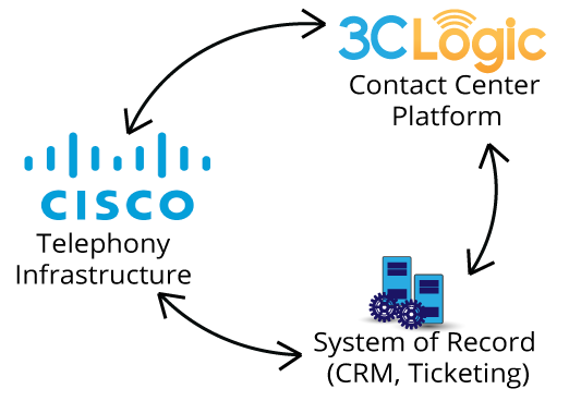 CiscoIntegration.png