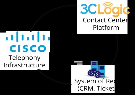 CiscoIntegration.png